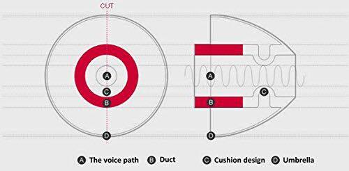 (1คู่) SpinFit CP100 (สีขาว/เหลือง Size L 13mm) จุกหูฟังอัพเกรด เสียงเบสแน่นขึ้น และเสียงแหลมดีขึ้น จุกหูฟังสำหรับหูฟังแบบสอดหู In Ear Monitor (IEM)