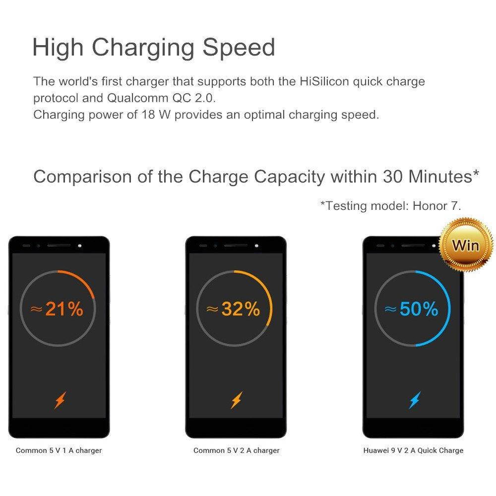 Huawei ที่ชาร์จมือถือ 18W 9V2A FCP ชาร์จหัวเว่ยขึ้น FastCharge พร้อมสาย Type-C แท้ในกล่อง
