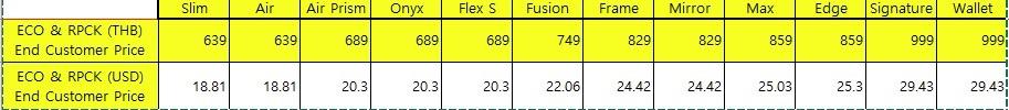 Ringke Fusion Samsung Note8 เคสใสกันกระแทก ผ่านการทดสอบการกระแทกระดับ Military Grade ด้วยเทคโนโลยีกระจายแรงกระแทก (Crytral Clear)